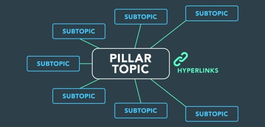 Content Pillar Strategy