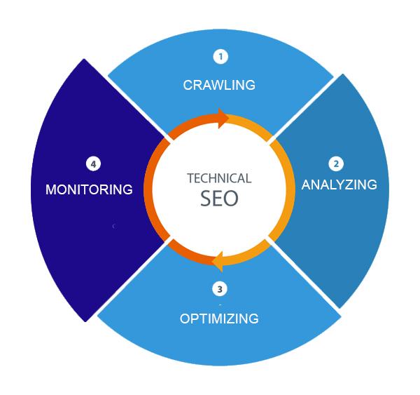Technical Site Audit