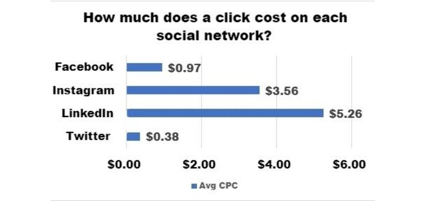How much does a click cost on each social network