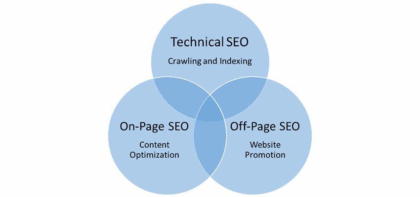 On Page SEO Technique